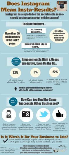 #Instagram & business - #Infographic