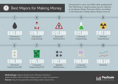 Best Majors for Making Money [infographic] - PayScale College Salary Report 2012-13