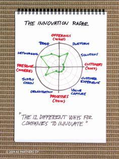 12 ways to innovate