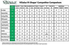 visalus competitor comparison charts