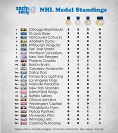 Olympics Medals by NHL Team -- Sochi 2014