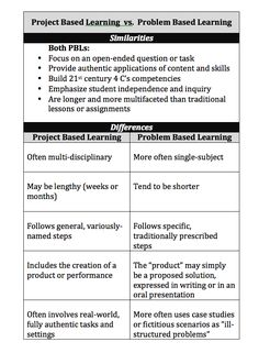 Project Based Learning vs. Problem Based Learning by biepl.blogspot.com #Education #Learning #Project #Problem