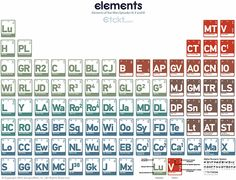 Periodic Table of Elements Based on 'Star Wars' Characters