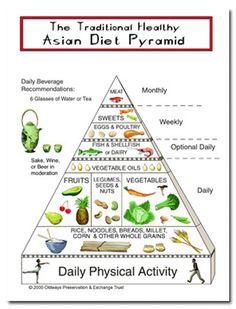 Asian diet pyramid