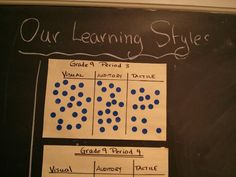Learning styles inventory.  Give each student 3 stickers and have them fill on styles inventory, they place the stickers on the class chart. If the are 100% visual, then all stickers go there, if part of each then one sticker in each column.  Very interesting for you and the class to see.  See my store at www.teacherspayteachers.com/Store/Jacquie