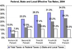 Who pays the most taxes?