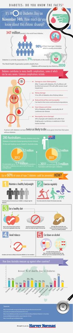 Infographics - Diabetes: Do You Know The Facts?.