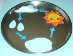 Learning Ideas - Grades K-8: The Water Cycle with Inexpensive Manipulatives