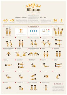 A poster of the 26 postures and 2 breathing techniques of Bikram yoga, or what is also popular as hot yoga.