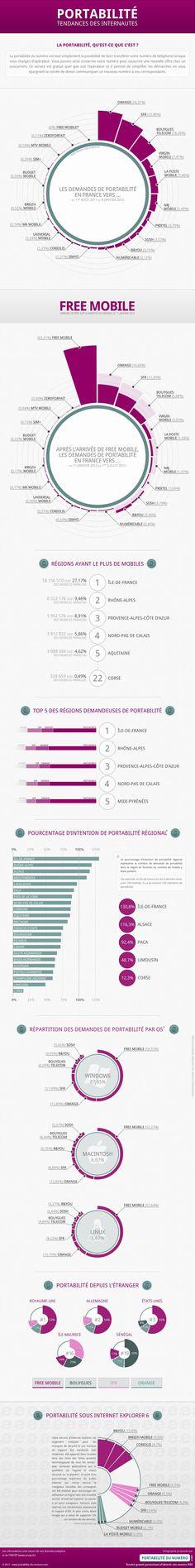 Tendances Portabilité Opérateurs en France #infographics via @Béatrice Duboisset