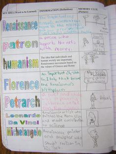 Interactive Notebooks – Student Assignments Limited by Imagination Only « Teaching Social Studies
