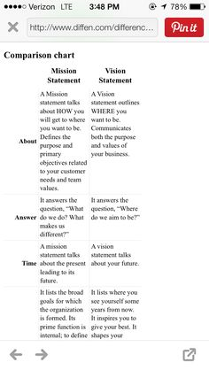 The difference between a Mission and a Vision    http://www.diffen.com/difference/Mission_Statement_vs_Vision_Statement