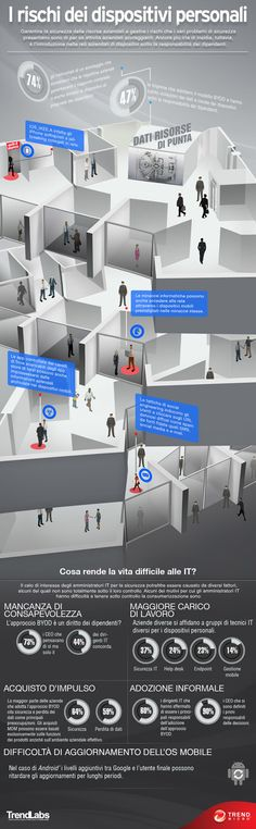 Garantire la sicurezza delle risorse aziendali e gestire i rischi che i vari problemi di sicurezza presentano sono di per sé attività aziendali scoraggianti. Ancora più irta di insidie, tuttavia, è l'introduzione nelle reti aziendali di dispositivi sotto la responsabilità dei dipendenti.