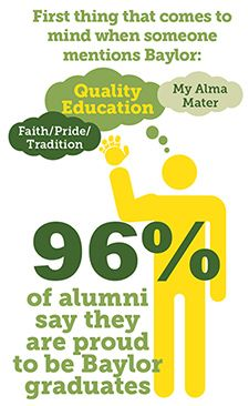 A national survey of #Baylor University alumni finds they are, indeed, #BaylorProud. // Perhaps the other 4% were inaccurately identified as Baylor graduates? #sicem