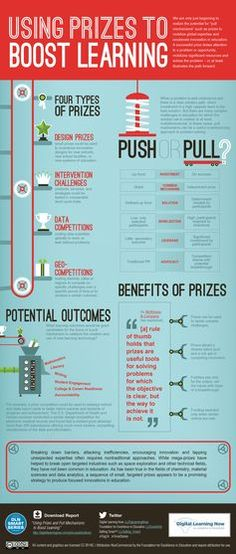 Using prizes in learning infographic