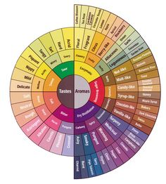 Tastes and Aromas color wheel wines, charts, beer, wine tasting, colors, coffee, color wheels, spoon, flavor wheel