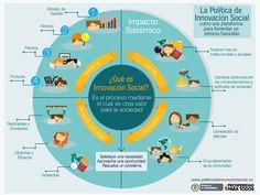 Innovación social: crear valor para la sociedad