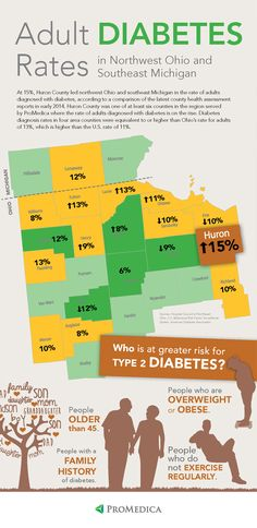 The numbers don't lie. Adult diabetes is on the rise in counties across Northwest Ohio and Southeast Michigan.