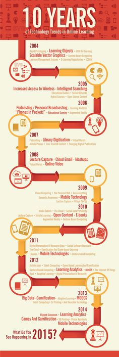 10 Years of Technology Trends in #OnlineLearning #eLearning