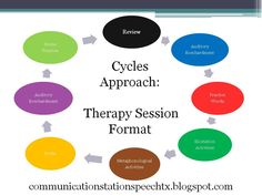Let's Talk Speech-Language Pathology: Guest Post - Using Hodson's Cycles Approach for Phonological Process Remediation