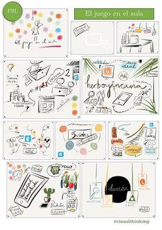 El juego en el aula. Visual thinking