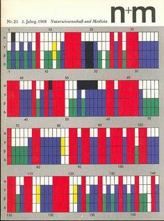 Erwin Poell – Naturwissenschaft und Medizin, Nr. 25, 1968