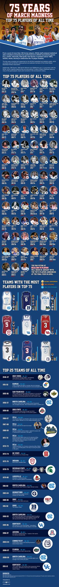 The #NCAA celebrates 75 years of #MarchMadness this year. To create this extensive infographic, NCAA staff analyzed stats to pick out the top 75 #basketball players of all time.    Pinned via CBS Sports.