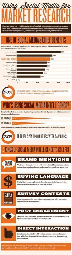 SOCIAL MEDIA -         Using social media for market research #infographic.