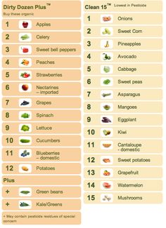The dirty dozen list – a list of fruits and vegetables that are recommended to purchased only organic because of the high level of pesticide residue found in them.