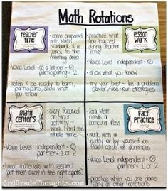 Math Rotations Anchor Chart by Ms Stewart