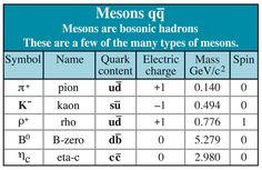 Mesons Table  (credit: Contemporary Physics Education Project)