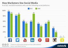 How Markers Use Social Media