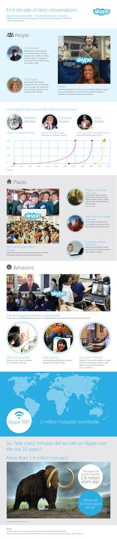 Skype first decade of saily conversations #infografia #infographic #internet