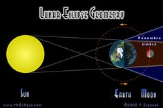 "Lunar eclipse geometry. There are two parts to the Earth's shadow: the penumbra and the umbra. The umbra is darker because Earth blocks the Sun's direct rays, but there is some direct sunlight in the penumbra.  You would scarcely notice the subtle darkening of the Moon passing through the penumbra. (Credit: Fred Espenak) Mona Evans, ""Lunar Eclipses"" http://www.bellaonline.com/articles/art28454.asp"