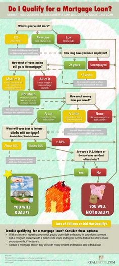 A flowchart that will tell homebuyers if they qualify for a mortgage loan
