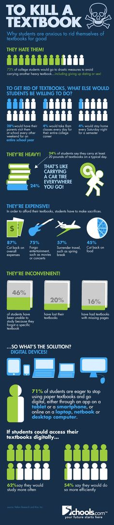 How far students will go to get rid of textbooks--and why #Far #Students #Textbooks #Education #Infographics