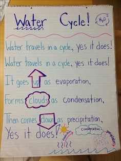 Water cycle song inspired from Pinterest!