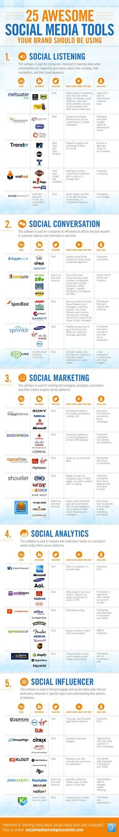 25 Awesome Social Media Tools Your Brand Should Be Using #infographic