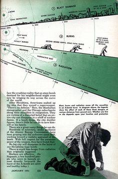 January 1951: A-bomb death graph