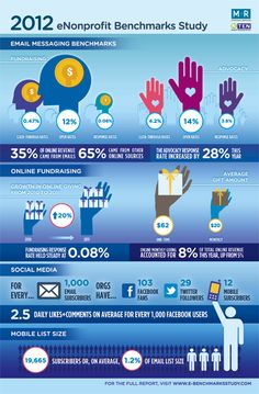 Great fundraising infograph!