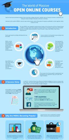 The World of MOOCs!