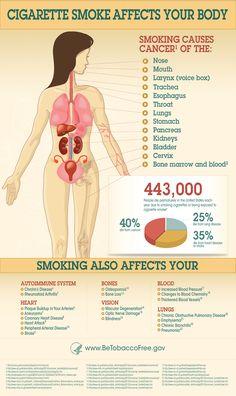 How Smoking Effects Women's Health
