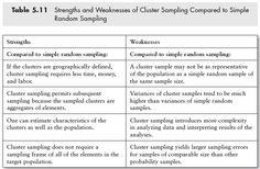 Strengths and Weaknesses of Cluster Sampling Compared to Simple Random Sampling http://www.sagepub.com/upm-data/40803_5.pdf