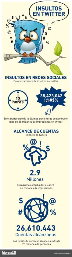 Insultos en Twitter #infografia #infographic #socialmedia