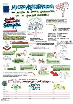 This Italian info-graphic by the Human Foundation translates in a pictorial manner the fundamentals of microinsurance activity.