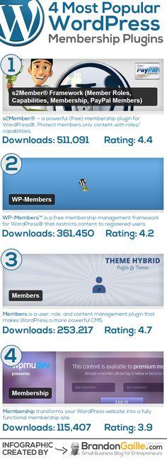 Most Popular WordPress Membership Plugins