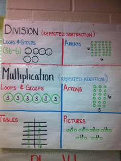 Here's an anchor chart on models for multiplication and division. We have been working on this in class and the kids are really enjoying it!