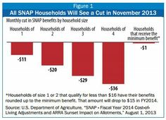 November 1 SNAP Cuts Will Affect Millions of Children, Seniors, and People With Disabilities State-by-State Figures Highlight the Impacts Across the Country
