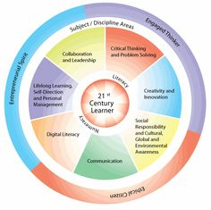 21st Century Learner - Graphic