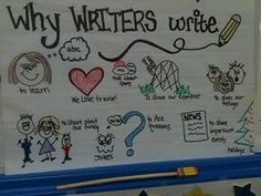 Kindergarten Writer's Workshop Lesson 1